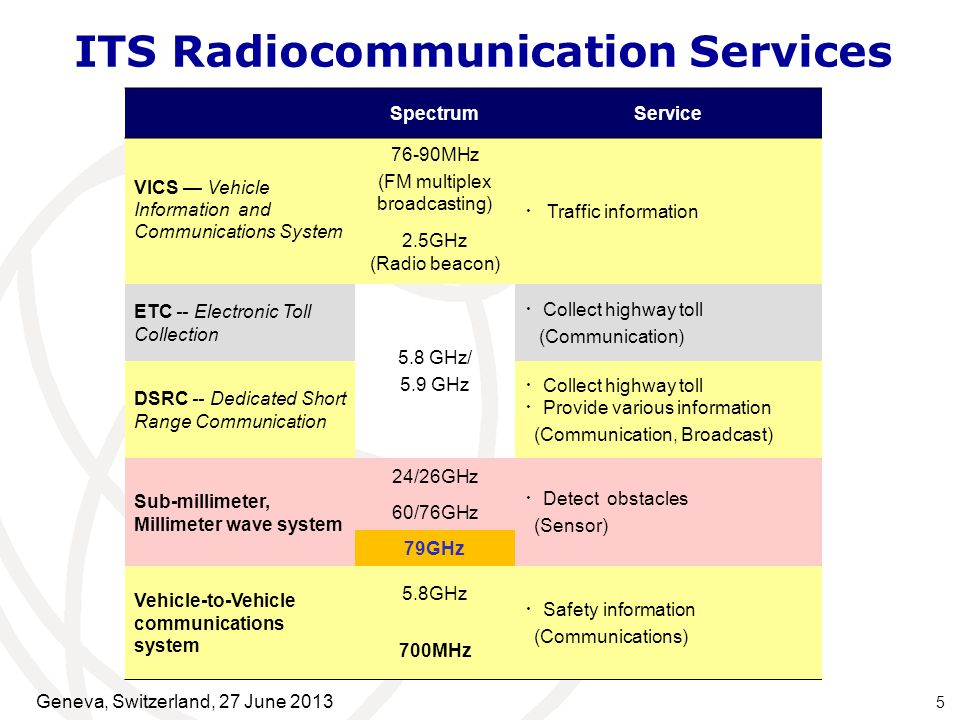 5 SpectrumService VICS — Vehicle Information and Communications System 76-90MHz (FM multiplex broadcasting) ・ Traffic information 2.5GHz (Radio beacon