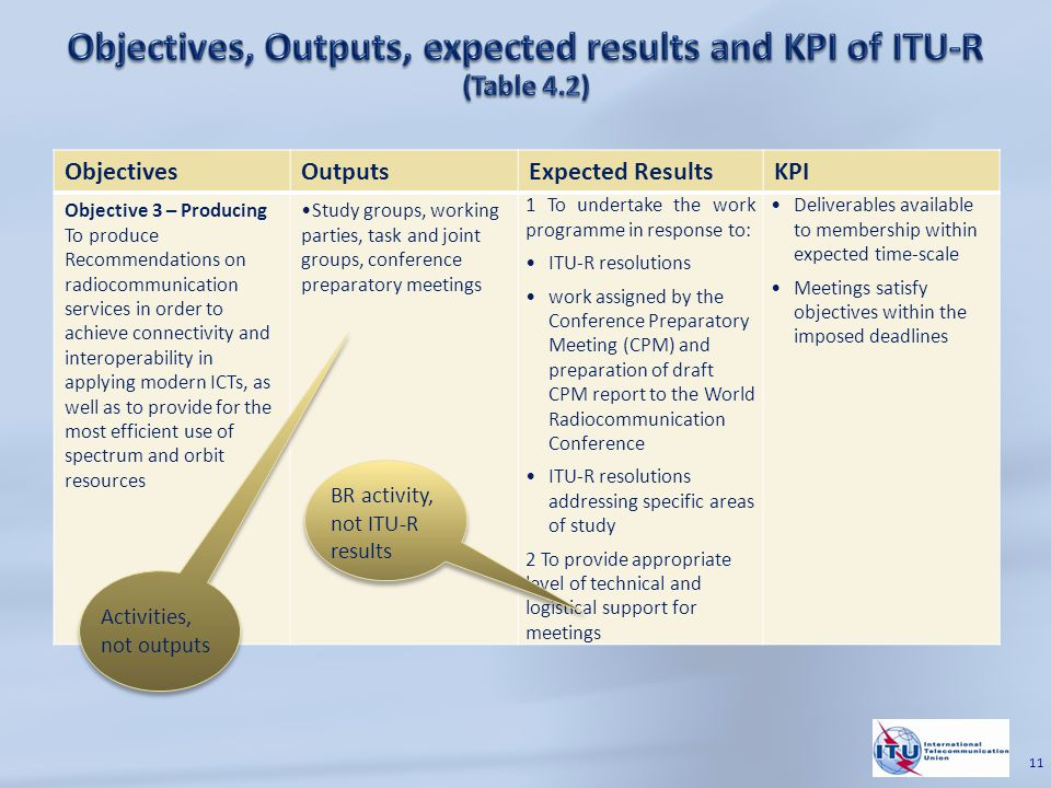 ObjectivesOutputsExpected ResultsKPI Objective 3 – Producing To produce Recommendations on radiocommunication services in order to achieve connectivity and interoperability in applying modern ICTs, as well as to provide for the most efficient use of spectrum and orbit resources Study groups, working parties, task and joint groups, conference preparatory meetings 1 To undertake the work programme in response to: ITU-R resolutions work assigned by the Conference Preparatory Meeting (CPM) and preparation of draft CPM report to the World Radiocommunication Conference ITU-R resolutions addressing specific areas of study 2 To provide appropriate level of technical and logistical support for meetings Deliverables available to membership within expected time-scale Meetings satisfy objectives within the imposed deadlines Activities, not outputs BR activity, not ITU-R results 11
