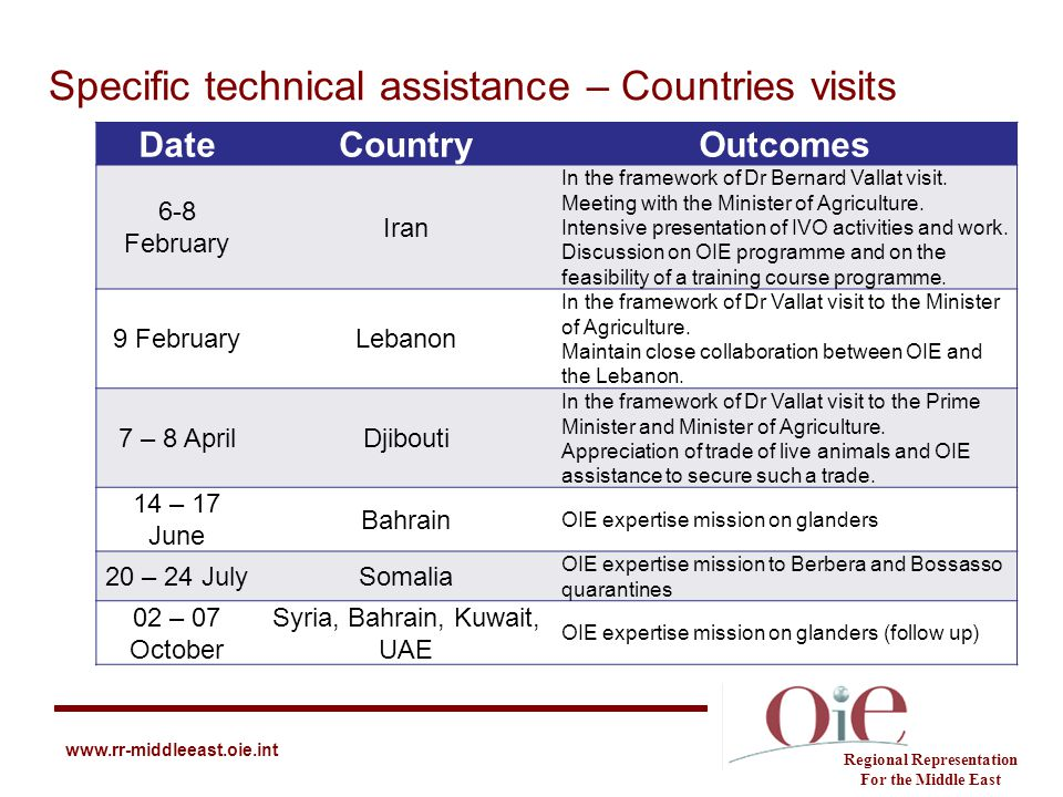 Specific technical assistance – Countries visits Regional Representation For the Middle East www.rr-middleeast.oie.int DateCountryOutcomes 6-8 Februar
