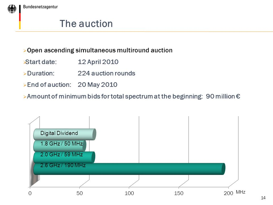 14 The auction  Open ascending simultaneous multiround auction  Start date: 12 April 2010  Duration: 224 auction rounds  End of auction: 20 May 20