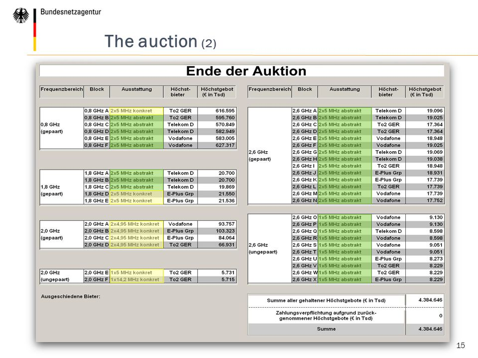 15 The auction (2)