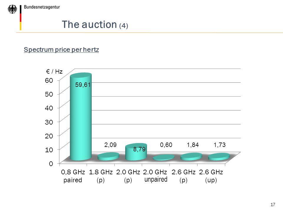 17 The auction (4) Spectrum price per hertz € / Hz 59,61 1,732,09 8,79 0,601,84 unpaired