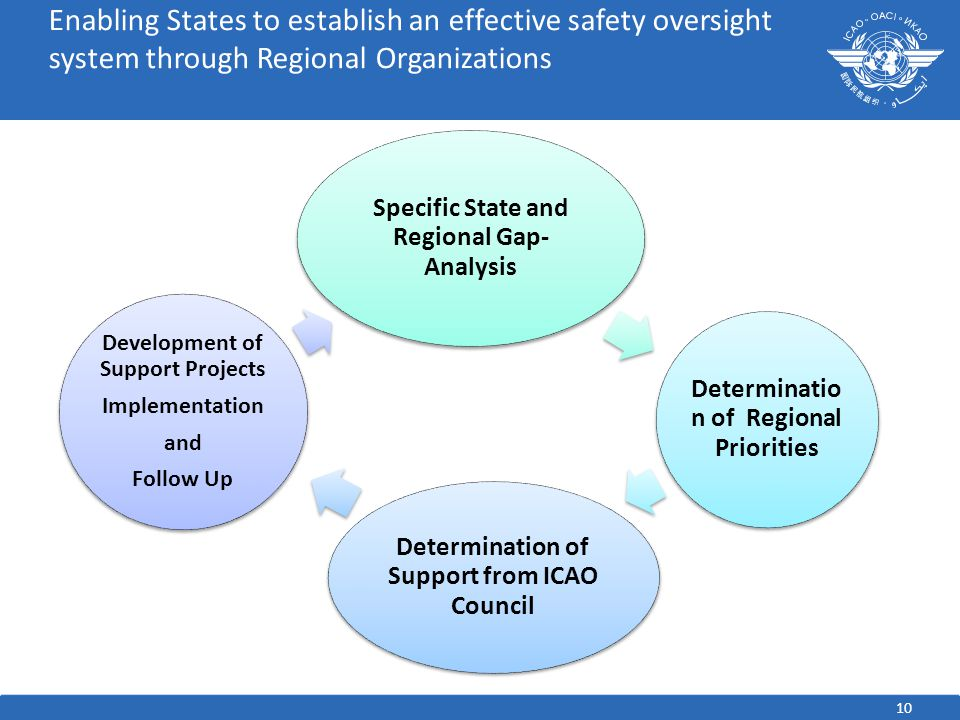 10 Enabling States to establish an effective safety oversight system through Regional Organizations Specific State and Regional Gap- Analysis Determinatio n of Regional Priorities Determination of Support from ICAO Council Development of Support Projects Implementation and Follow Up