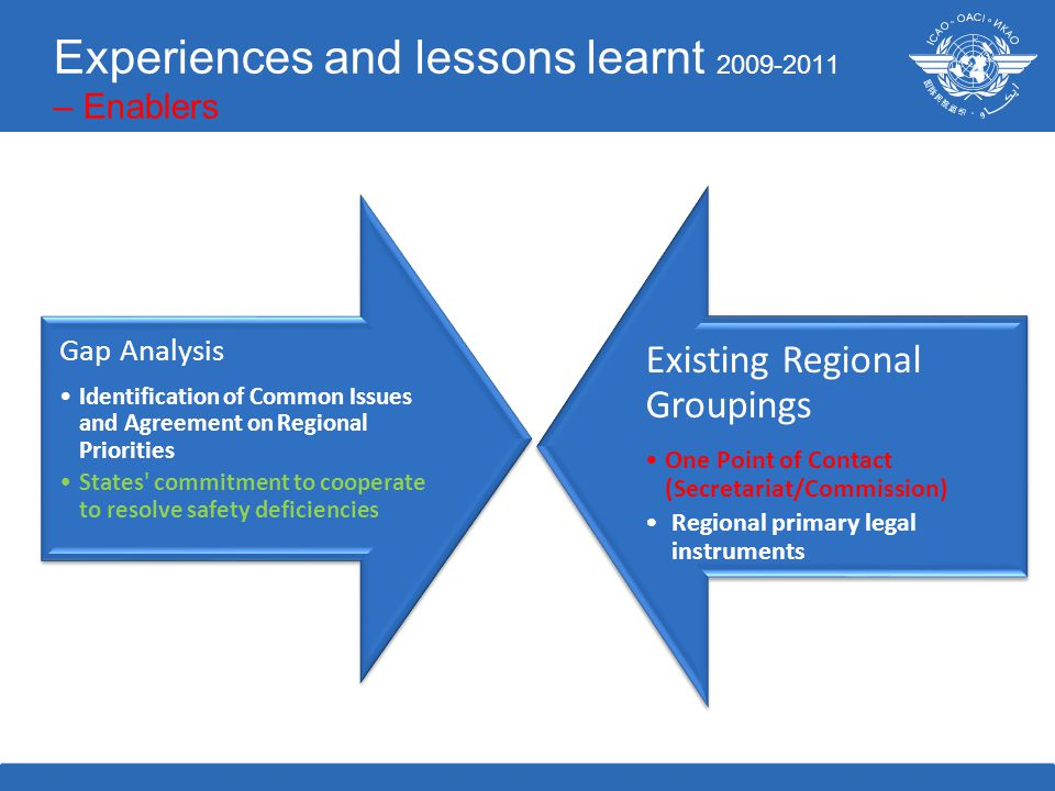 Gap Analysis Identification of Common Issues and Agreement on Regional Priorities States commitment to cooperate to resolve safety deficiencies Existing Regional Groupings One Point of Contact (Secretariat/Commission) Regional primary legal instruments Experiences and lessons learnt 2009-2011 – Enablers