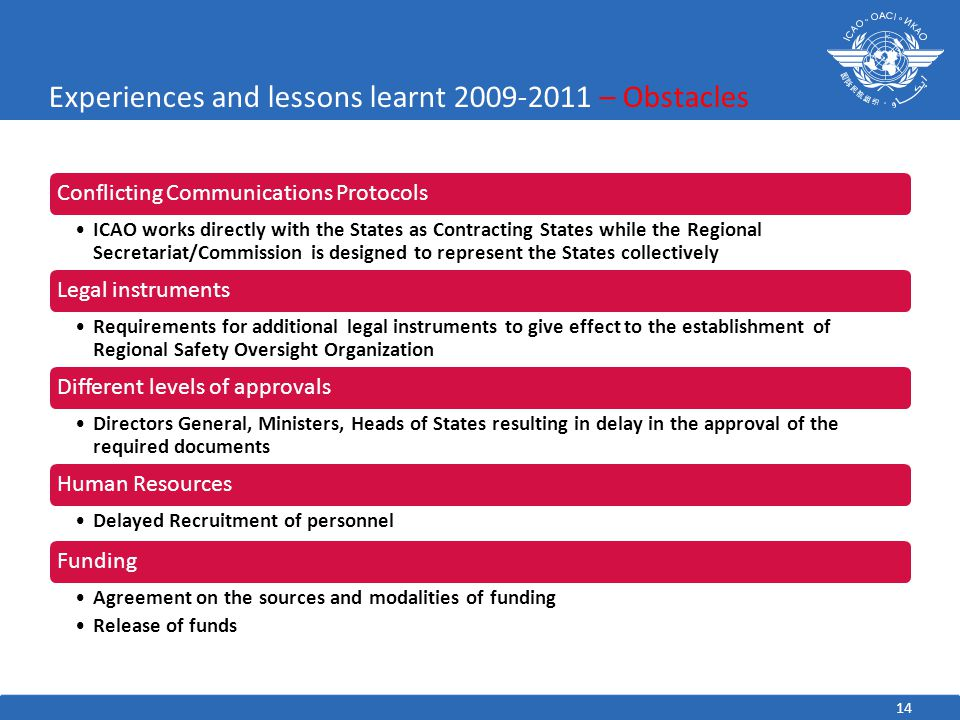 14 Experiences and lessons learnt 2009-2011 – Obstacles Conflicting Communications Protocols ICAO works directly with the States as Contracting States while the Regional Secretariat/Commission is designed to represent the States collectively Legal instruments Requirements for additional legal instruments to give effect to the establishment of Regional Safety Oversight Organization Different levels of approvals Directors General, Ministers, Heads of States resulting in delay in the approval of the required documents Human Resources Delayed Recruitment of personnel Funding Agreement on the sources and modalities of funding Release of funds