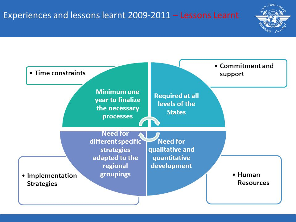 Human Resources Implementation Strategies Commitment and support Time constraints Minimum one year to finalize the necessary processes Required at all levels of the States Need for qualitative and quantitative development Need for different specific strategies adapted to the regional groupings Experiences and lessons learnt 2009-2011 – Lessons Learnt