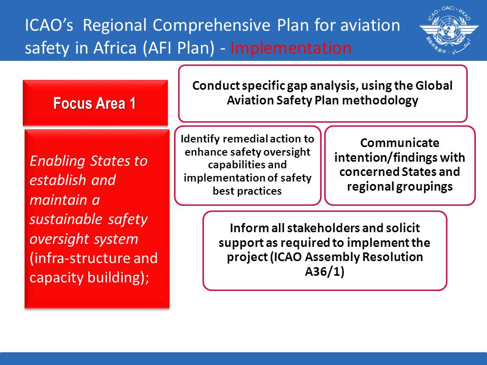Focus Area 1 Enabling States to establish and maintain a sustainable safety oversight system (infra-structure and capacity building); ICAO's Regional Comprehensive Plan for aviation safety in Africa (AFI Plan) - Implementation Communicate intention/findings with concerned States and regional groupings Conduct specific gap analysis, using the Global Aviation Safety Plan methodology Identify remedial action to enhance safety oversight capabilities and implementation of safety best practices Inform all stakeholders and solicit support as required to implement the project (ICAO Assembly Resolution A36/1)