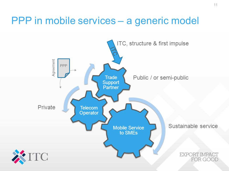 PPP in mobile services – a generic model Mobile Service to SMEs Telecom Operator Trade Support Partner 11 ITC ITC, structure & first impulse Public / or semi-public Private Sustainable service PPP Agreement
