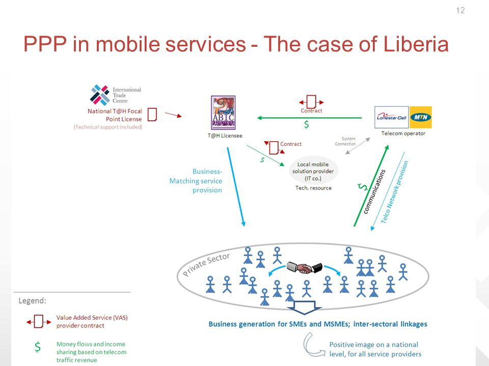 12 PPP in mobile services - The case of Liberia