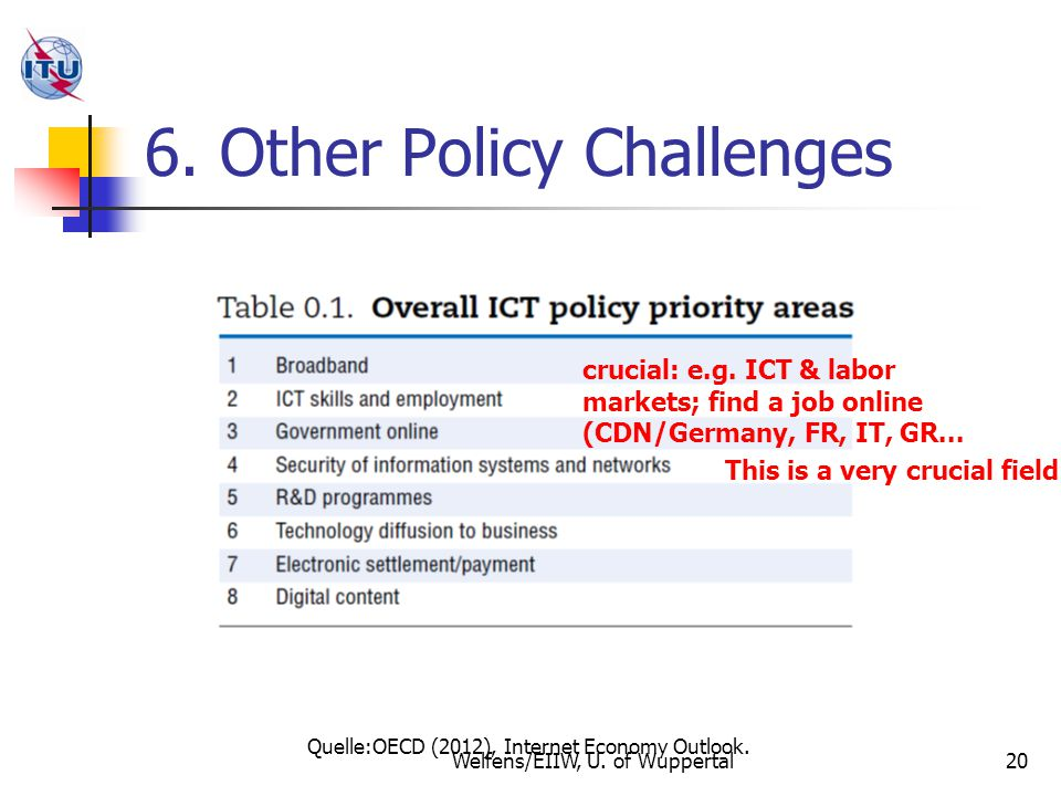 6. Other Policy Challenges 20 Quelle:OECD (2012), Internet Economy Outlook.