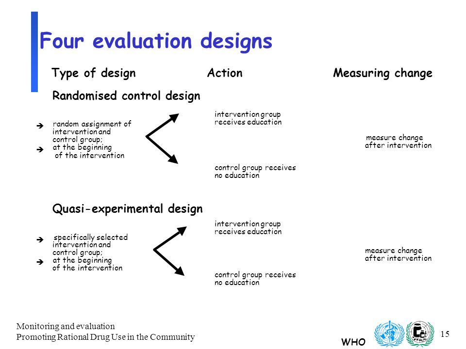 WHO Monitoring and evaluation Promoting Rational Drug Use in the Community 15 Four evaluation designs Randomised control design intervention group receives education è random assignment of intervention and control group; measure change è at the beginning after intervention of the intervention control group receives no education Quasi-experimental design intervention group receives education è specifically selected intervention and control group; measure change è at the beginning after intervention of the intervention control group receives no education Type of designActionMeasuring change
