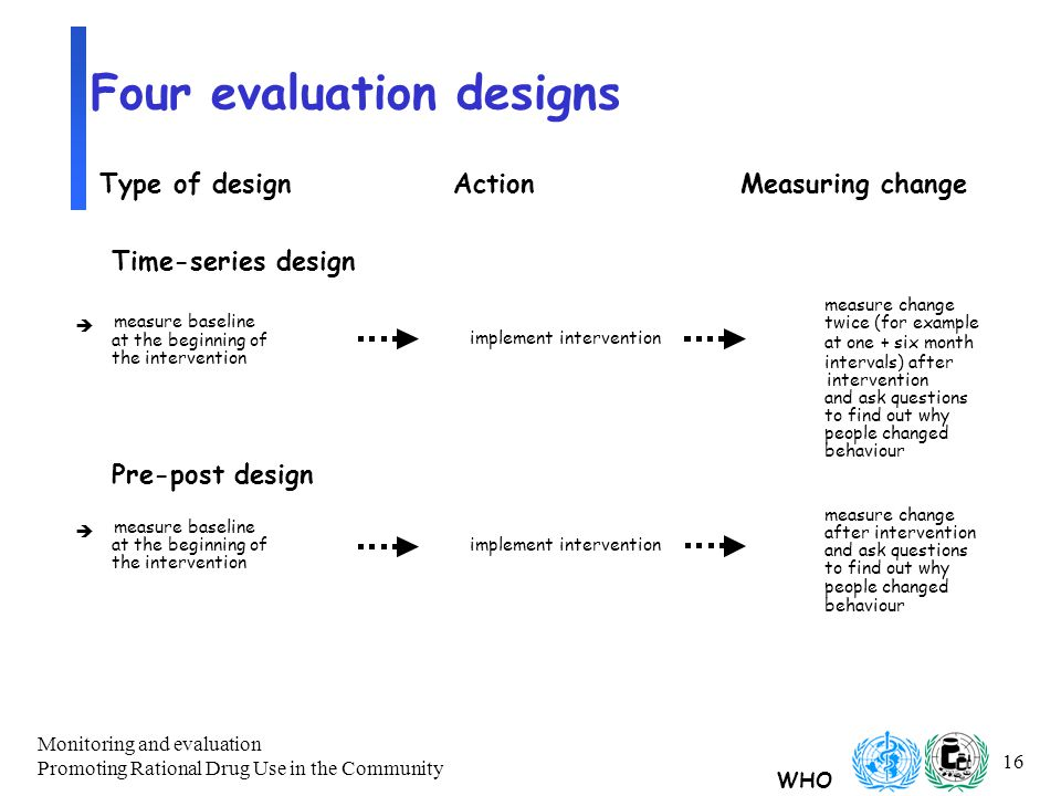 WHO Monitoring and evaluation Promoting Rational Drug Use in the Community 16 Four evaluation designs Time-series design è measure baseline measure change twice (for example at one + six month intervals) after at the beginning of implement intervention intervention the intervention and ask questions to find out why people changed behaviour Pre-post design è measure baseline measure change at the beginning ofimplement intervention after intervention the intervention and ask questions to find out why people changed behaviour Type of designActionMeasuring change