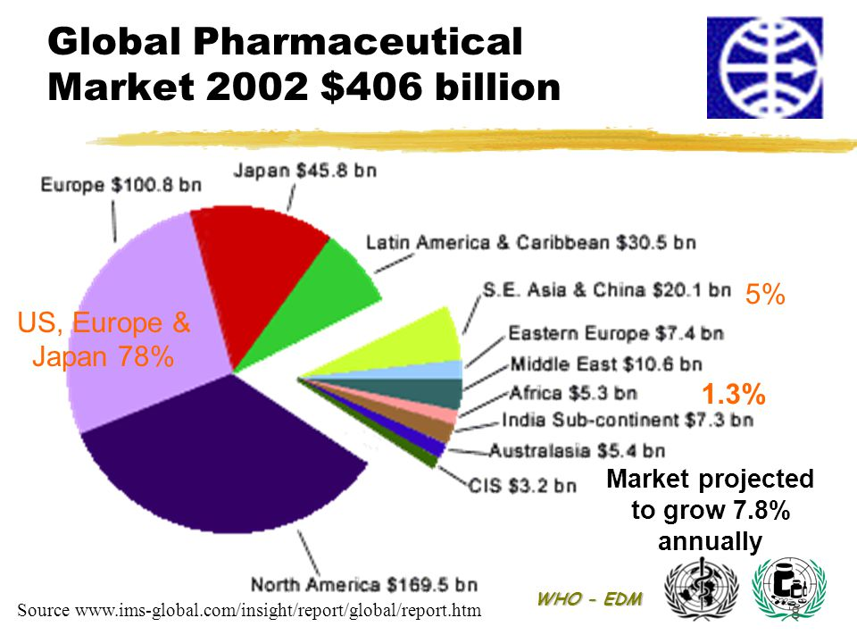 WHO - EDM 8 Global Pharmaceutical Market 2002 $406 billion Market projected to grow 7.8% annually Source www.ims-global.com/insight/report/global/repo