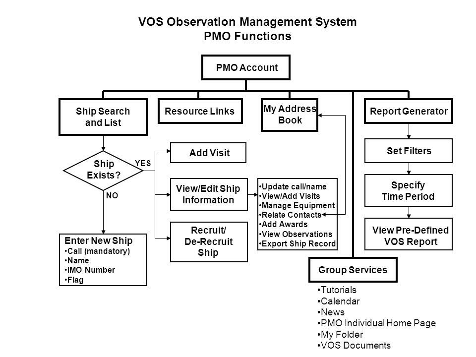 VOS Observation Management System PMO Functions PMO Account Report Generator View Pre-Defined VOS Report Set Filters Resource LinksShip Search and List Ship Exists.
