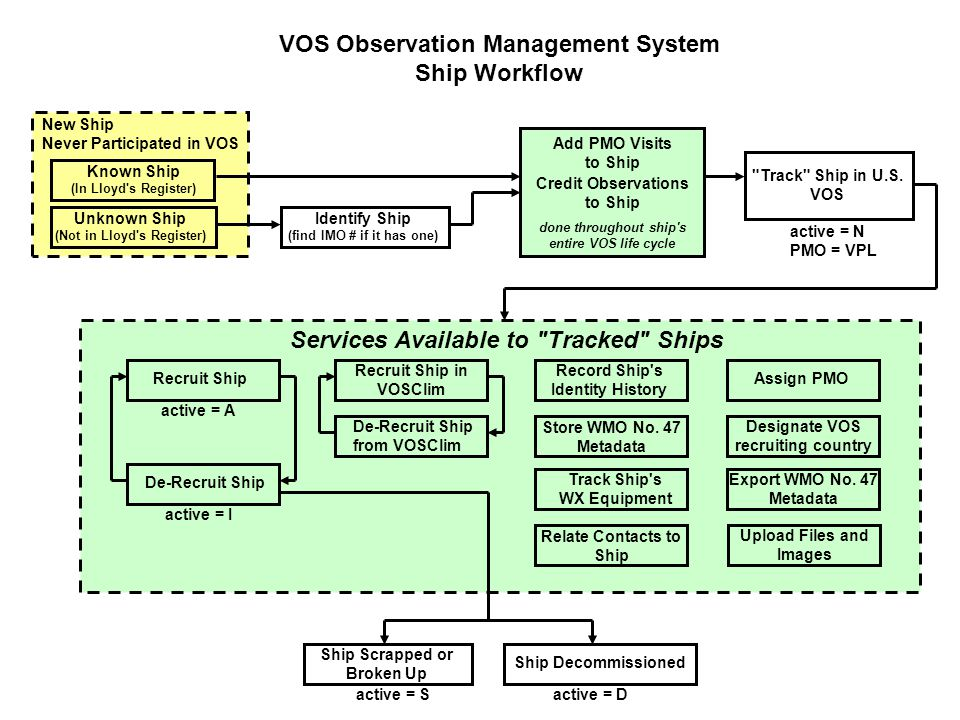 VOS Observation Management System Ship Workflow Known Ship (In Lloyd s Register) New Ship Never Participated in VOS Unknown Ship (Not in Lloyd s Register) Track Ship in U.S.