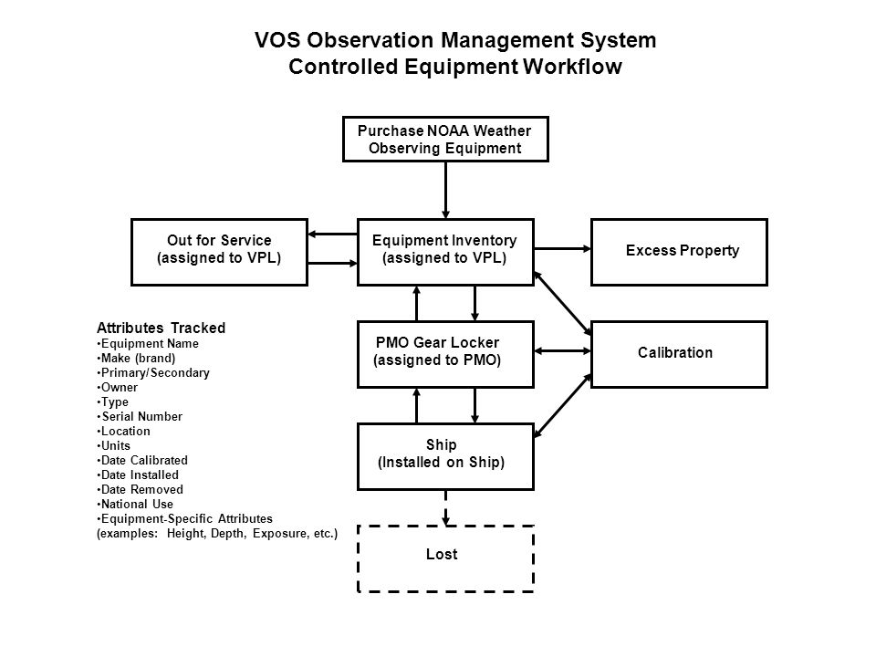 VOS Observation Management System Controlled Equipment Workflow Purchase NOAA Weather Observing Equipment Equipment Inventory (assigned to VPL) PMO Gear Locker (assigned to PMO) Ship (Installed on Ship) Out for Service (assigned to VPL) Excess Property Calibration Lost Attributes Tracked Equipment Name Make (brand) Primary/Secondary Owner Type Serial Number Location Units Date Calibrated Date Installed Date Removed National Use Equipment-Specific Attributes (examples: Height, Depth, Exposure, etc.)