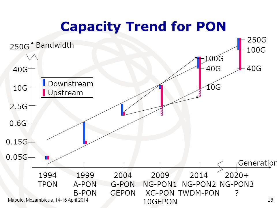 Capacity Trend for PON 1994 TPON 1999 A-PON B-PON 2009 NG-PON1 XG-PON 10GEPON 2014 NG-PON2 TWDM-PON Generation Bandwidth 0.05G 2.5G 40G 10G 2004 G-PON GEPON 0.6G 0.15G Downstream Upstream 10G 40G 100G 2020+ NG-PON3 .