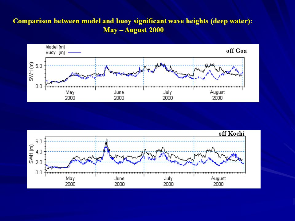 off Goa off Kochi Comparison between model and buoy significant wave heights (deep water): May – August 2000