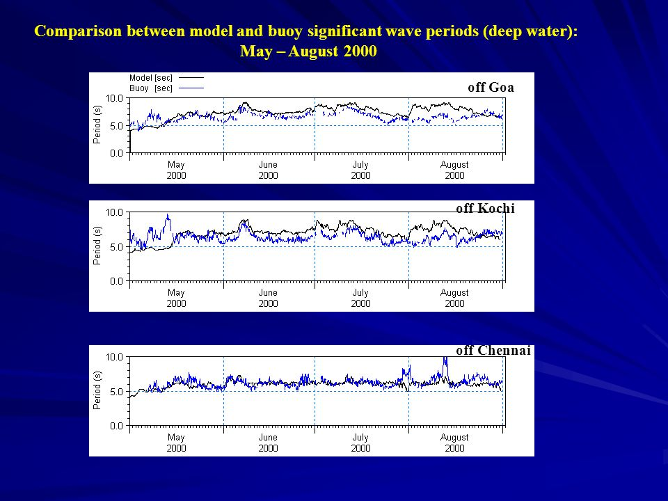 off Goa off Kochi off Chennai Comparison between model and buoy significant wave periods (deep water): May – August 2000