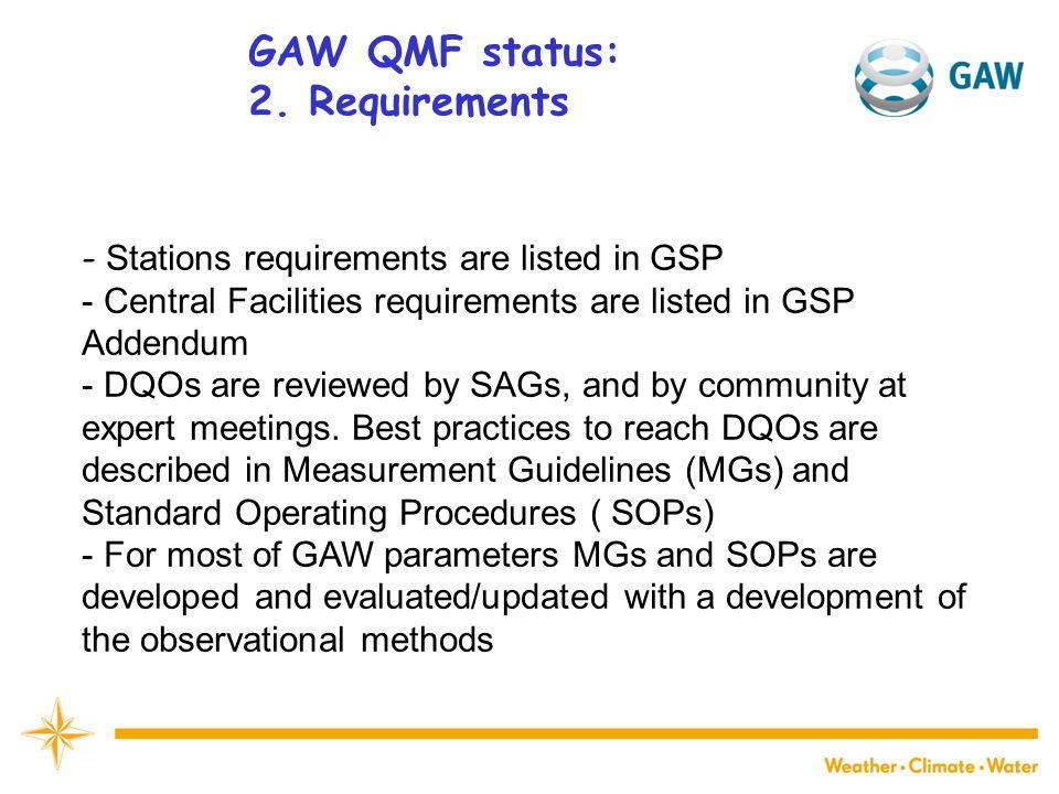 GAW QMF status: 2.