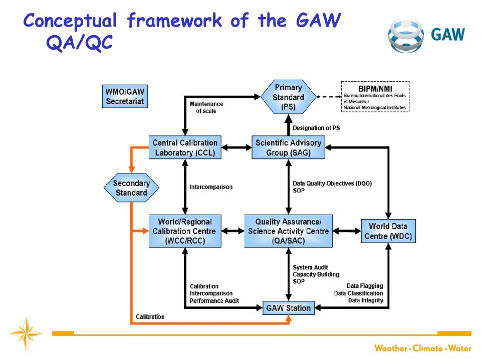 Conceptual framework of the GAW QA/QC