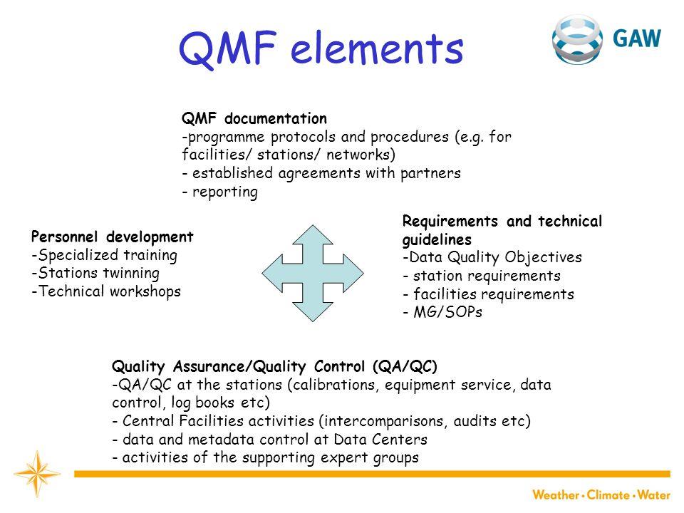 QMF elements QMF documentation -programme protocols and procedures (e.g.
