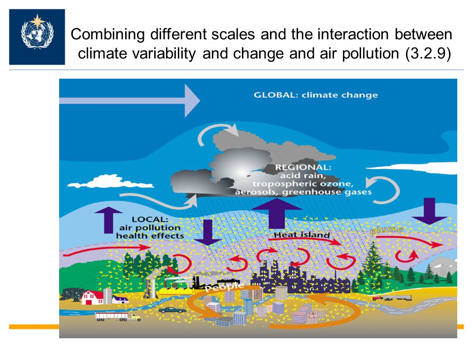 Combining different scales and the interaction between climate variability and change and air pollution (3.2.9)