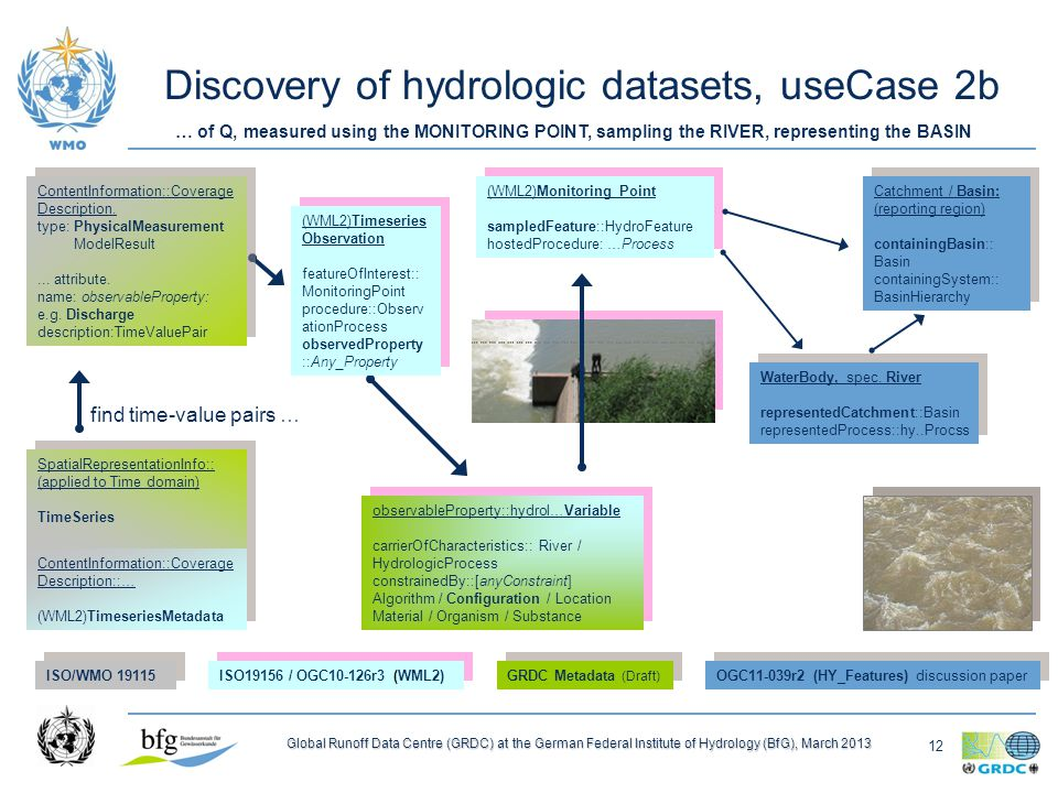 12 Global Runoff Data Centre (GRDC) at the German Federal Institute of Hydrology (BfG), March 2013 Discovery of hydrologic datasets, useCase 2b (WML2)Monitoring Point sampledFeature::HydroFeature hostedProcedure: …Process (WML2)Monitoring Point sampledFeature::HydroFeature hostedProcedure: …Process (WML2)Timeseries Observation featureOfInterest:: MonitoringPoint procedure::Observ ationProcess observedProperty ::Any_Property (WML2)Timeseries Observation featureOfInterest:: MonitoringPoint procedure::Observ ationProcess observedProperty ::Any_Property (WML2)ObservationProcess Instrument, Sensor/ Calculation platform:: MonitoringPoint constrainedProperty::anyVariable (WML2)ObservationProcess Instrument, Sensor/ Calculation platform:: MonitoringPoint constrainedProperty::anyVariable Catchment / Basin: (reporting region) containingBasin:: Basin containingSystem:: BasinHierarchy Catchment / Basin: (reporting region) containingBasin:: Basin containingSystem:: BasinHierarchy ISO/WMO ISO19156 / OGC10-126r3 (WML2) GRDC Metadata (Draft) OGC11-039r2 (HY_Features) discussion paper … of Q, measured using the MONITORING POINT, sampling the RIVER, representing the BASIN find time-value pairs … Hydrologic Process Streamflow Groundwater flow Water use hostingUnit::Basin Hydrologic Process Streamflow Groundwater flow Water use hostingUnit::Basin Hydrologic Process Streamflow Groundwater flow Water use hostingUnit::Basin Hydrologic Process Streamflow Groundwater flow Water use hostingUnit::Basin observableProperty::hydrol…Variable carrierOfCharacteristics:: River / HydrologicProcess constrainedBy::[anyConstraint] Algorithm / Configuration / Location Material / Organism / Substance observableProperty::hydrol…Variable carrierOfCharacteristics:: River / HydrologicProcess constrainedBy::[anyConstraint] Algorithm / Configuration / Location Material / Organism / Substance WaterBody, spec.