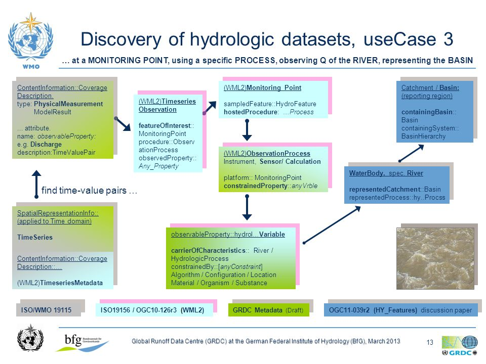 13 Global Runoff Data Centre (GRDC) at the German Federal Institute of Hydrology (BfG), March 2013 Discovery of hydrologic datasets, useCase 3 (WML2)Monitoring Point sampledFeature::HydroFeature hostedProcedure: …Process (WML2)Monitoring Point sampledFeature::HydroFeature hostedProcedure: …Process (WML2)Timeseries Observation featureOfInterest:: MonitoringPoint procedure::Observ ationProcess observedProperty:: Any_Property (WML2)Timeseries Observation featureOfInterest:: MonitoringPoint procedure::Observ ationProcess observedProperty:: Any_Property (WML2)ObservationProcess Instrument, Sensor/ Calculation platform:: MonitoringPoint constrainedProperty::anyVrble (WML2)ObservationProcess Instrument, Sensor/ Calculation platform:: MonitoringPoint constrainedProperty::anyVrble Catchment / Basin: (reporting region) containingBasin:: Basin containingSystem:: BasinHierarchy Catchment / Basin: (reporting region) containingBasin:: Basin containingSystem:: BasinHierarchy ISO/WMO ISO19156 / OGC10-126r3 (WML2) GRDC Metadata (Draft) OGC11-039r2 (HY_Features) discussion paper … at a MONITORING POINT, using a specific PROCESS, observing Q of the RIVER, representing the BASIN find time-value pairs … Hydrologic Process Streamflow Groundwater flow Water use hostingUnit::Basin Hydrologic Process Streamflow Groundwater flow Water use hostingUnit::Basin Hydrologic Process Streamflow Groundwater flow Water use hostingUnit::Basin Hydrologic Process Streamflow Groundwater flow Water use hostingUnit::Basin observableProperty::hydrol…Variable carrierOfCharacteristics:: River / HydrologicProcess constrainedBy::[anyConstraint] Algorithm / Configuration / Location Material / Organism / Substance observableProperty::hydrol…Variable carrierOfCharacteristics:: River / HydrologicProcess constrainedBy::[anyConstraint] Algorithm / Configuration / Location Material / Organism / Substance WaterBody, spec.