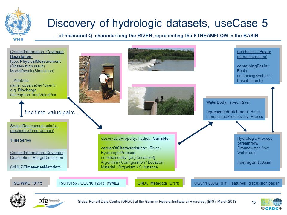 15 Global Runoff Data Centre (GRDC) at the German Federal Institute of Hydrology (BfG), March 2013 Discovery of hydrologic datasets, useCase 5 ContentInformation::Coverage Description::RangeDimension (WML2)TimeseriesMetadata ContentInformation::Coverage Description::RangeDimension (WML2)TimeseriesMetadata (WML2)Monitoring Point sampledFeature::HydroFeature hostedProcedure: …Process (WML2)Monitoring Point sampledFeature::HydroFeature hostedProcedure: …Process (WML2)Timeseries Observation featureOfInterest:: MonitoringPoint procedure::Observ ationProcess observedProperty:: Any_Property (WML2)Timeseries Observation featureOfInterest:: MonitoringPoint procedure::Observ ationProcess observedProperty:: Any_Property (WML2)ObservationProcess Instrument, Sensor / Calculation platform:: MonitoringPoint constrainedProperty::anyVariable (WML2)ObservationProcess Instrument, Sensor / Calculation platform:: MonitoringPoint constrainedProperty::anyVariable Catchment / Basin: (reporting region) containingBasin:: Basin containingSystem:: BasinHierarchy Catchment / Basin: (reporting region) containingBasin:: Basin containingSystem:: BasinHierarchy ISO/WMO ISO19156 / OGC10-126r3 (WML2) GRDC Metadata (Draft) OGC11-039r2 (HY_Features) discussion paper … of measured Q, characterising the RIVER, representing the STREAMFLOW in the BASIN find time-value pairs … Hydrologic Process Streamflow Groundwater flow Water use hostingUnit::Basin Hydrologic Process Streamflow Groundwater flow Water use hostingUnit::Basin ContentInformation::Coverage Description.