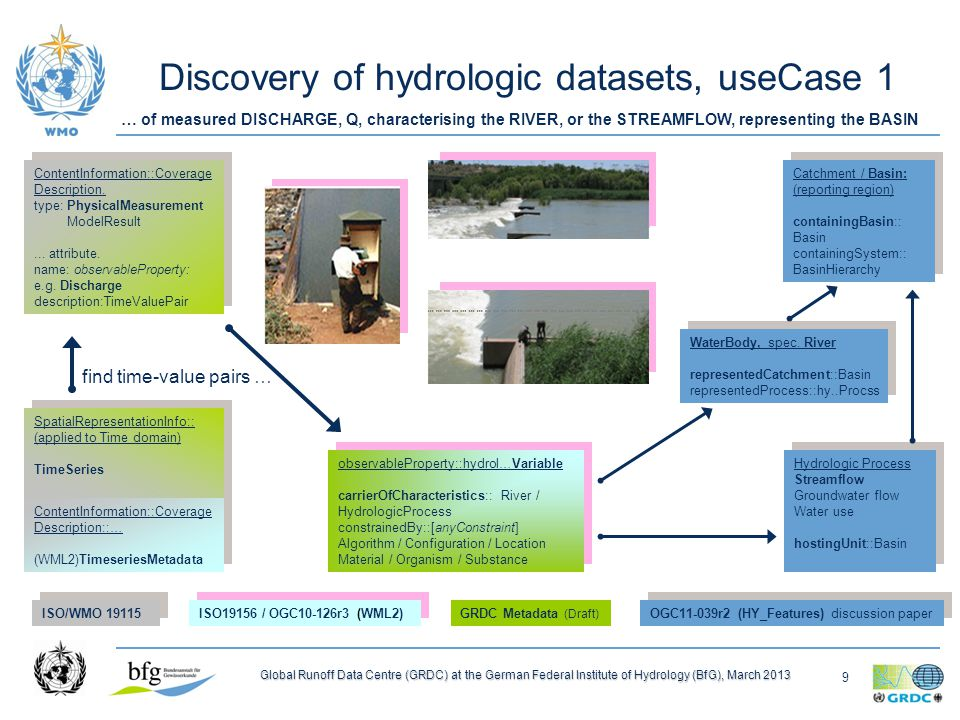 9 Global Runoff Data Centre (GRDC) at the German Federal Institute of Hydrology (BfG), March 2013 Discovery of hydrologic datasets, useCase 1 ContentInformation::Coverage Description::… (WML2)TimeseriesMetadata ContentInformation::Coverage Description::… (WML2)TimeseriesMetadata (WML2)Monitoring Point sampledFeature::HydroFeature hostedProcedure: …Process (WML2)Monitoring Point sampledFeature::HydroFeature hostedProcedure: …Process (WML2)Timeseries Observation featureOfInterest:: MonitoringPoint procedure::Observ ationProcess observedProperty:: Any_Property (WML2)Timeseries Observation featureOfInterest:: MonitoringPoint procedure::Observ ationProcess observedProperty:: Any_Property ContentInformation::Coverage Description.