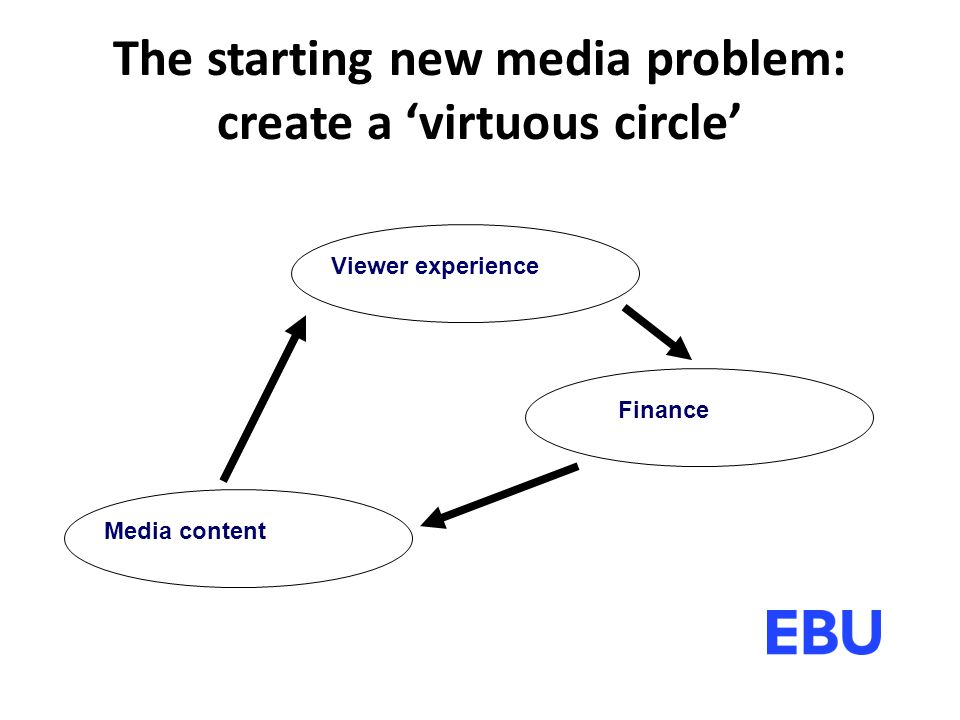 The starting new media problem: create a 'virtuous circle' Viewer experience Media content Finance