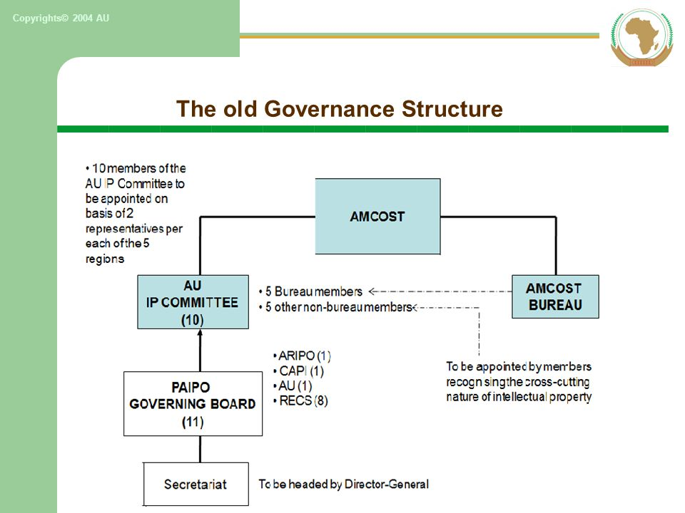 The old Governance Structure