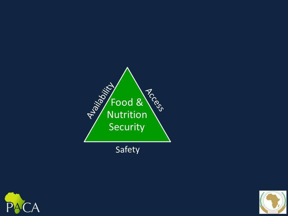 Availability Access Food & Nutrition Security Safety