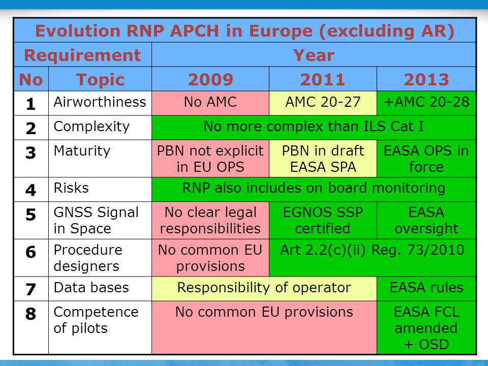 25 May 2011ICAO EUR – PBN Workshop17 Evolution RNP APCH in Europe (excluding AR) RequirementYear NoTopic200920112013 1 AirworthinessNo AMCAMC 20-27+AM