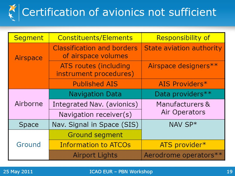 25 May 2011ICAO EUR – PBN Workshop19 SegmentConstituents/ElementsResponsibility of Airspace Classification and borders of airspace volumes State aviat