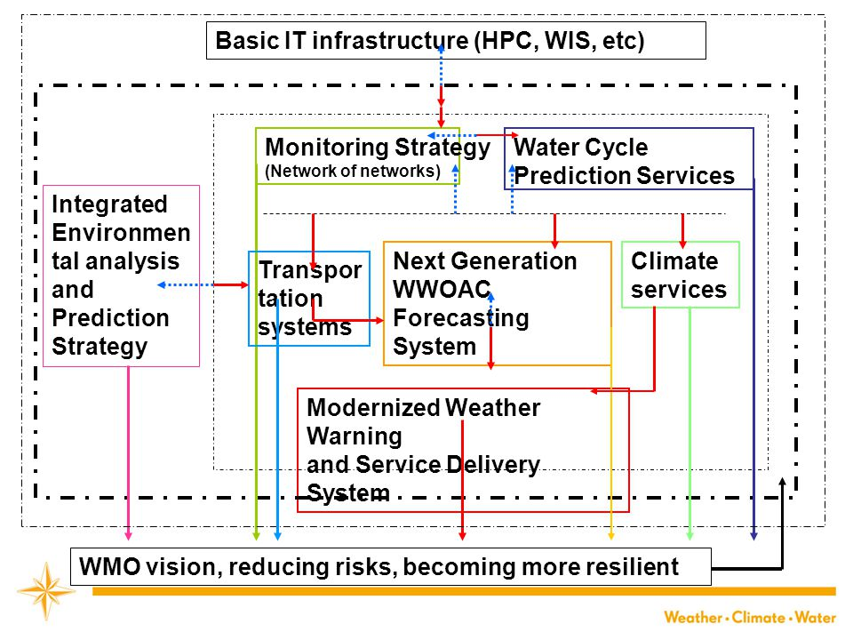 Basic IT infrastructure (HPC, WIS, etc) Monitoring Strategy (Network of networks) Water Cycle Prediction Services Next Generation WWOAC Forecasting System Climate services Modernized Weather Warning and Service Delivery System Integrated Environmen tal analysis and Prediction Strategy WMO vision, reducing risks, becoming more resilient Transpor tation systems