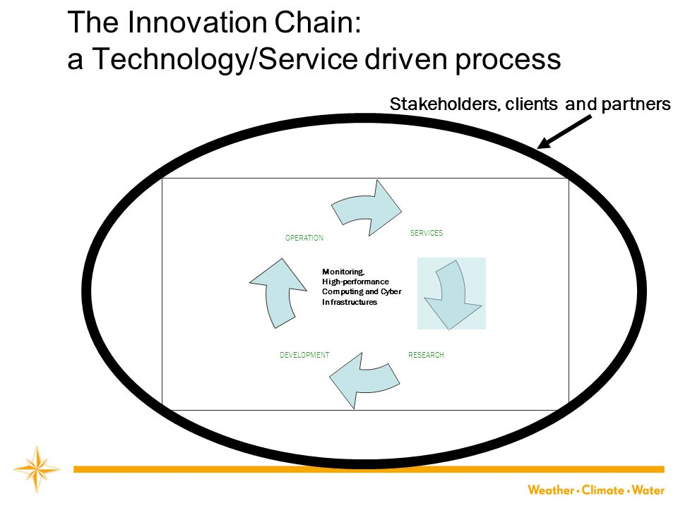 The Innovation Chain: a Technology/Service driven process SERVICES RESEARCHDEVELOPMENT OPERATION Stakeholders, clients and partners Monitoring, High-performance Computing and Cyber Infrastructures