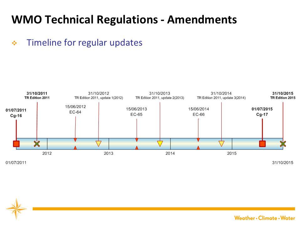 WMO Technical Regulations - Amendments  Timeline for regular updates