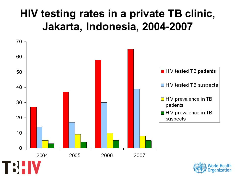 HIV testing rates in a private TB clinic, Jakarta, Indonesia, 2004-2007