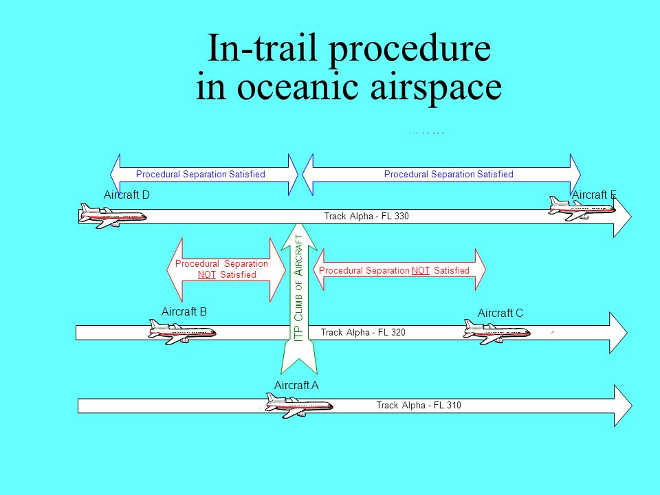 In-trail procedure in oceanic airspace Track Alpha - FL 320 Procedural Separation NOT Satisfied Procedural Separation NOT Satisfied Aircraft C Aircraf