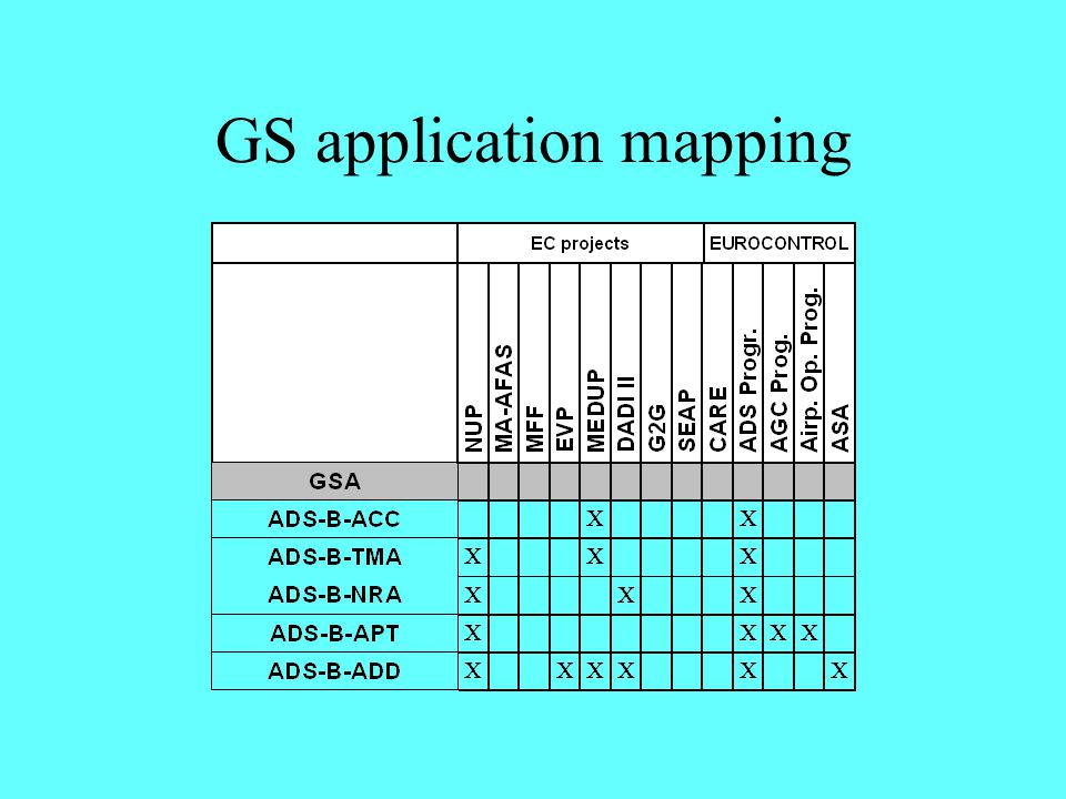 GS application mapping