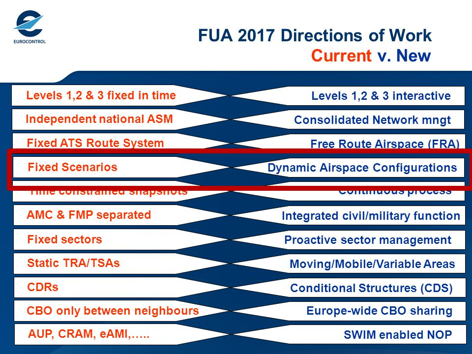 Airspace Configurations – Background Airspace Configurations : Comprise: Pre-defined fixed or flexible route options Optimised trajectories (e.g.