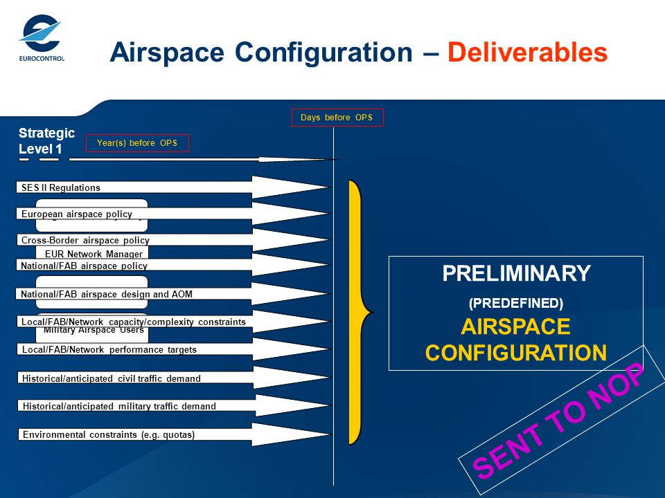 Airspace Configuration – Deliverables Strategic Level 1 Days before OPS Year(s) before OPS High Level Policy BodyEUR Network ManagerCivil Airspace UsersMilitary Airspace Users SES II Regulations European airspace policy Cross-Border airspace policy National/FAB airspace policy National/FAB airspace design and AOM Local/FAB/Network capacity/complexity constraints Local/FAB/Network performance targets Historical/anticipated civil traffic demand Historical/anticipated military traffic demand Environmental constraints (e.g.
