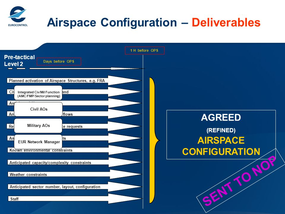 Airspace Configuration – Deliverables Pre-tactical Level 2 X H before OPS Days before OPS Planned activation of Airspace Structures, e.g.