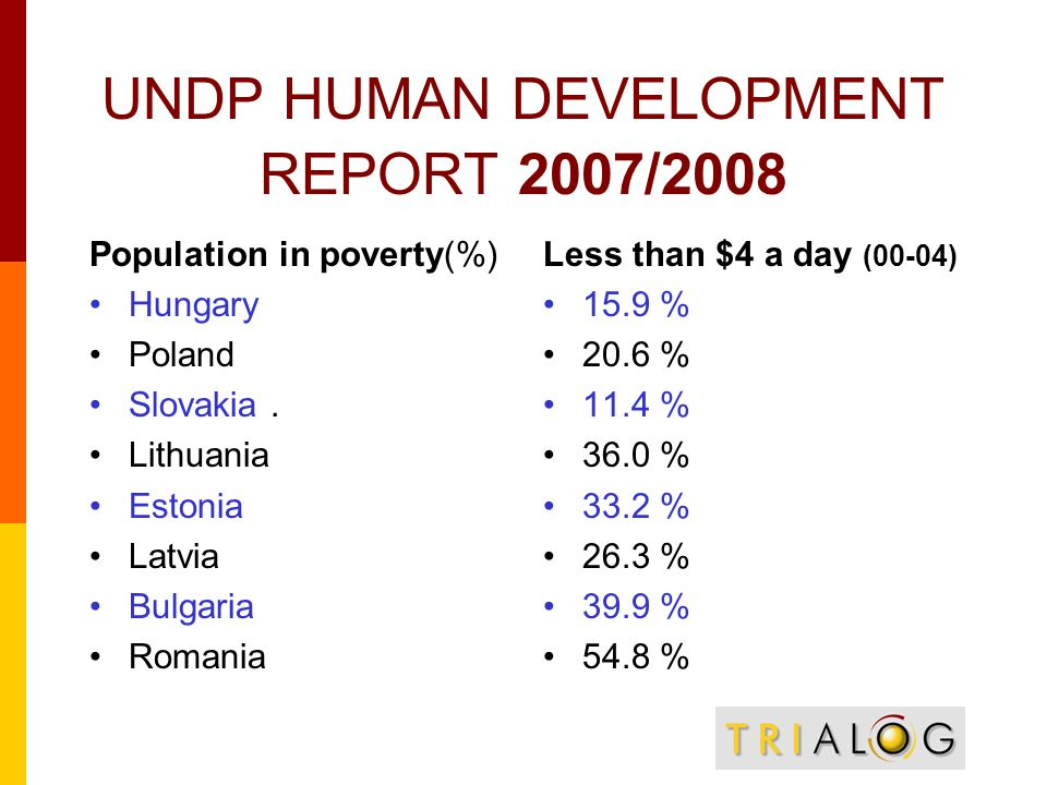 UNDP HUMAN DEVELOPMENT REPORT 2007/2008 Population in poverty(%) Hungary Poland Slovakia.