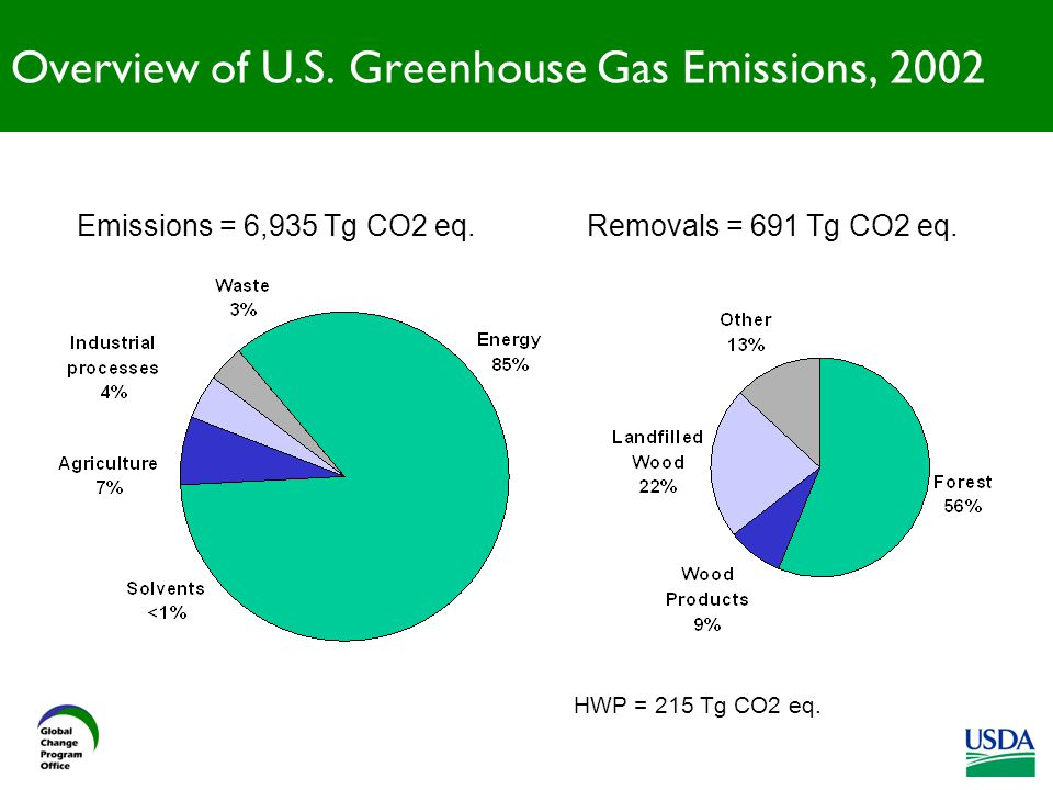 Emissions = 6,935 Tg CO2 eq.Removals = 691 Tg CO2 eq.