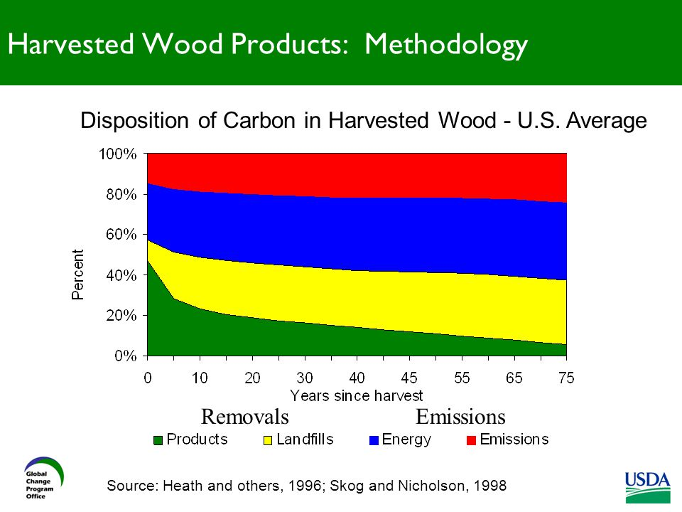 Harvested Wood Products: Methodology Source: Heath and others, 1996; Skog and Nicholson, 1998 Disposition of Carbon in Harvested Wood - U.S.