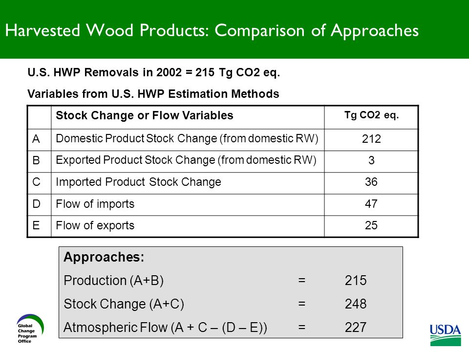 Harvested Wood Products: Comparison of Approaches Stock Change or Flow Variables Tg CO2 eq.