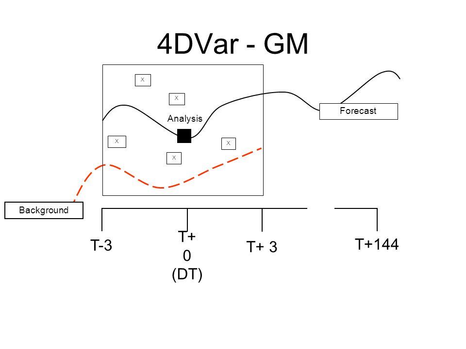 4DVar - GM T-3 T+ 0 (DT) T+ 3 T+144 X X X X X Forecast Analysis Background